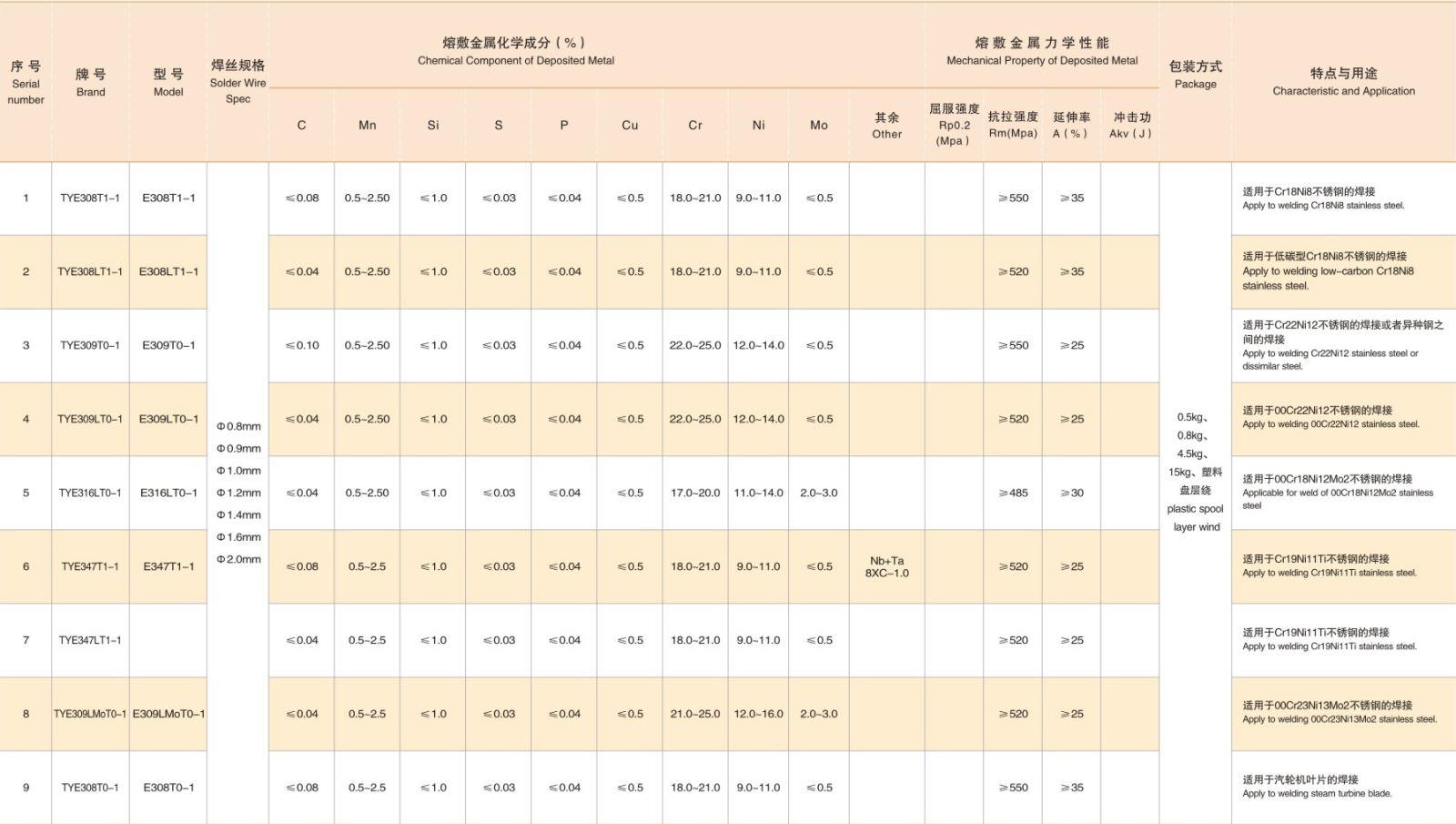 Products--Jiangsu ZhongJiang Welding Wire Co., Ltd.